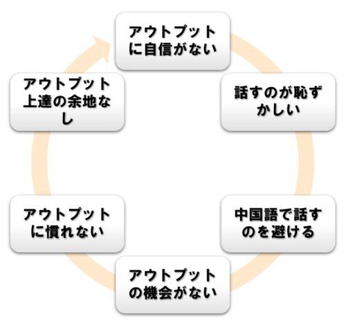 「自信ない→話さない→上達しない」の悪循環