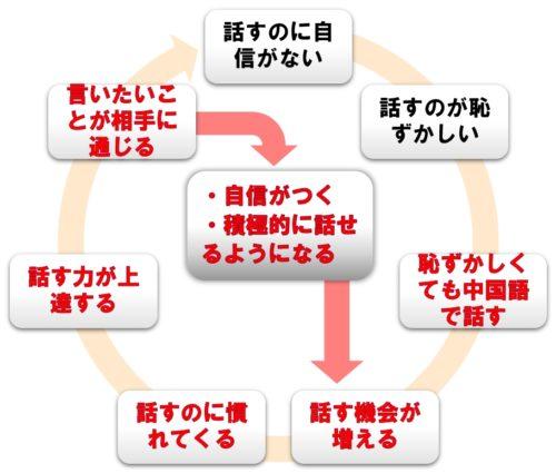 「話す→慣れる→上達する→もっと話す」の好循環の図