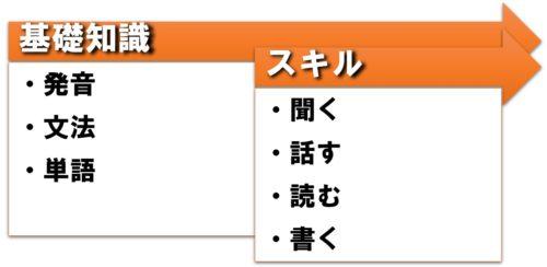 勉強の順序は「基礎知識→スキル」