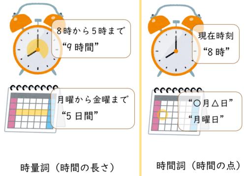 時間詞と時量詞の比較