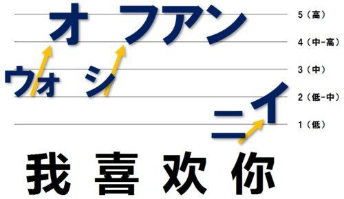 「ウォ」は中から高、「シ」は低く、「フアン」は高く、「ニイ」は低く抑える