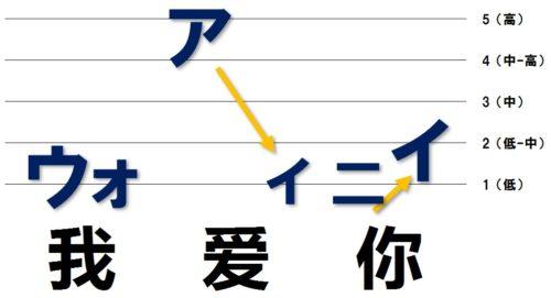 「ウォ」は低く、「アイ」は高から低、「ニイ」は低く抑える