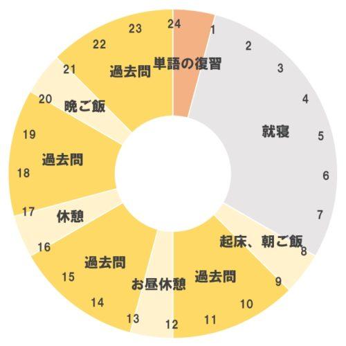 中国語検定準1級の勉強中の休日のスケジュール