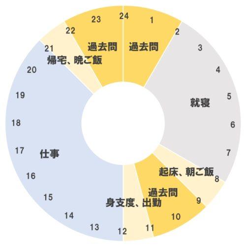 中国語検定準1級の勉強中の平日のスケジュール