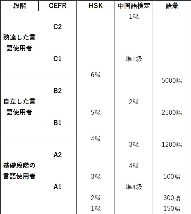 HSKと中国語検定をCEFRに照らし合わせた画像