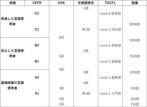 TOCFLとHSKと中国語検定のレベルをCEFRに当てはめてみた