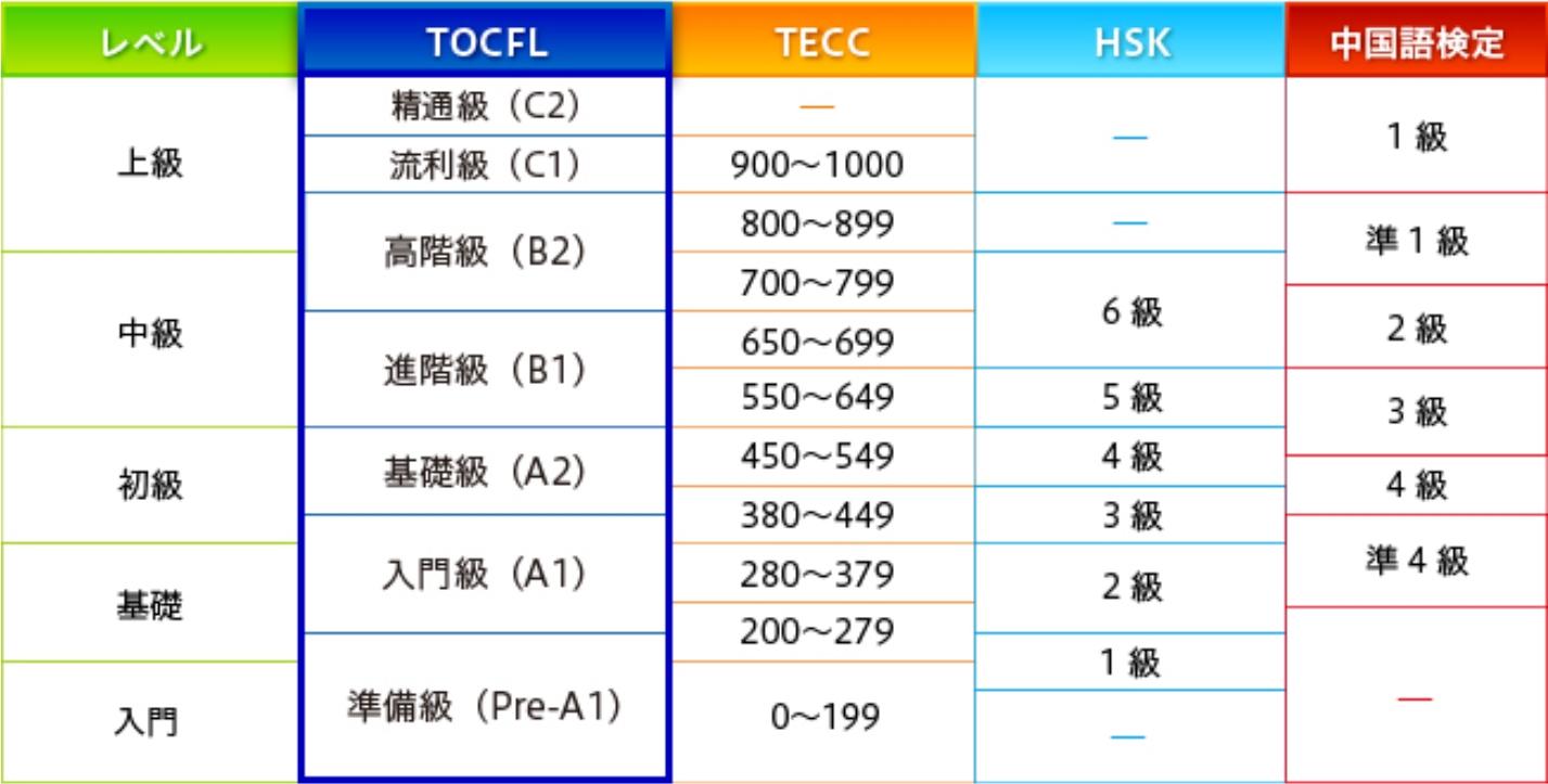 TOCFLとHSKと中国語検定とTECCのレベル相関表