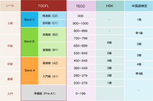 TOCFL、HSK、中国語検定のレベル・難易度相関表