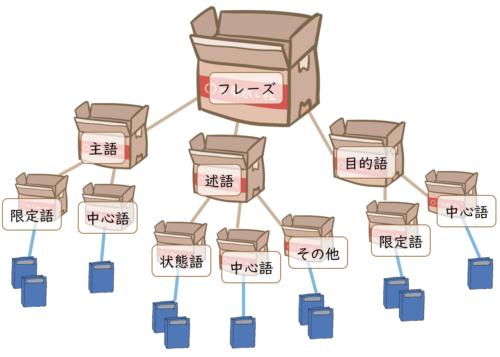 中国語文法の階層図