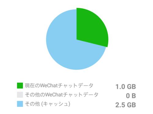 Wechatの容量確認画面